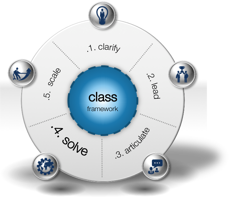 SOLVE: The 'how' in the CLASS framework for demand response.